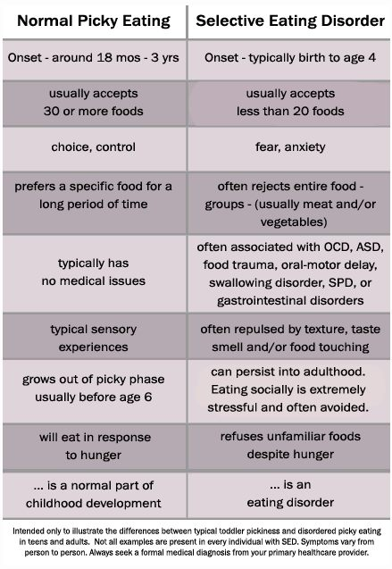 Picky Eating Vs Selective Eating Disorder Mealtime Hostage
